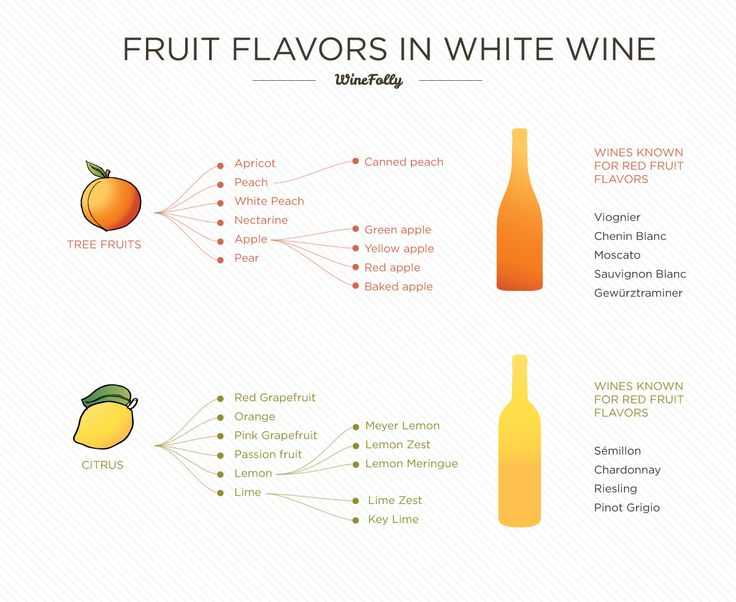 Flavors in White wines offer two major fruit types: Tree-fruity vs. Citrusy.