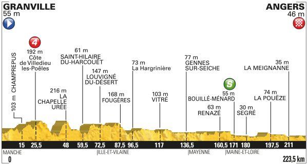 Stage 3 Tour de France 2016 -Granville-Angers profile