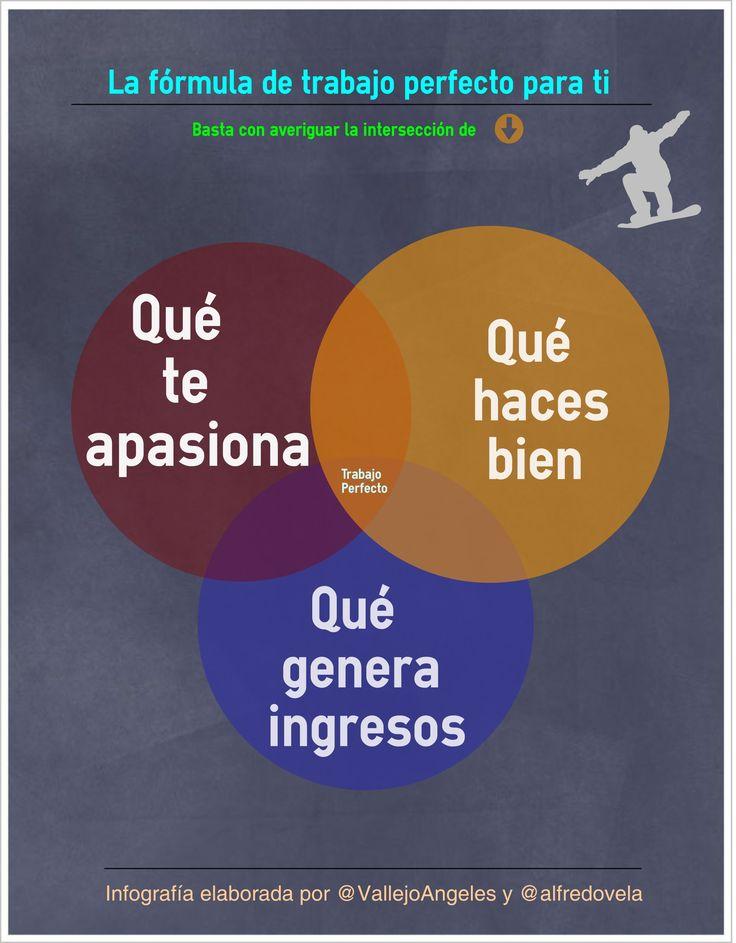 La fórmula del trabajo perfecto para ti. #infografia