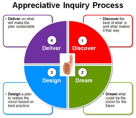 Appreciative Inquiry Process -- Is Appreciative Inquiry a Useful Workplace Tool?