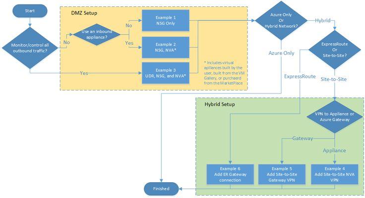 Блок-схема вариантов системы безопасности