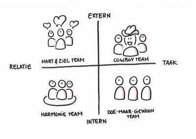 In welke type team beweeg jij je? Met welke teams heb jij in jouw organisatie te maken? Het Cowboy team, Het Doe-maar-gewoon team, het Hart & ziel team of Het Harmonie team? Het boek 'Groepsdruk' gaat uitgebreid in op de vier verschillende teams, hun kwaliteiten en valkuilen. We noemen het model hierboven het 'team oriëntatiemodel'. #groepsdruk #leonievanrijn #annemiekefigee #futurouitgevers