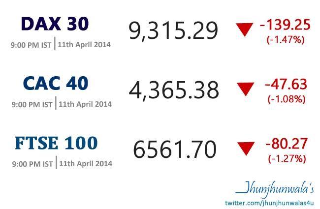 #Europe #EuropeanFinancialMarkets #EuropeanStockIndex update for 11th April 2014 #Cac40 – Benchmark Index of #France #Paris Bourse #Euronext #Dax30 - Benchmark Index of Germany #Frankfurt Stock Exchange #FTSE100 - Benchmark Index of United Kingdom #London Stock Exchange