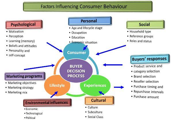 Consumer Marketing winning Marketing campaign strategies