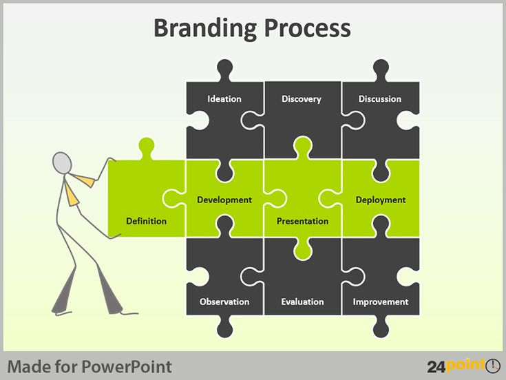 PowerPoint Diagrams for Brand Building Process Brand building - creating an agenda template