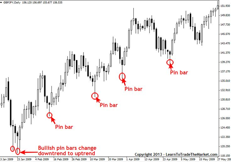 The Pin Bar Forex Trading Strategy