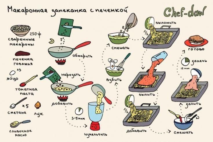 Простые рецепты блюд в картинках