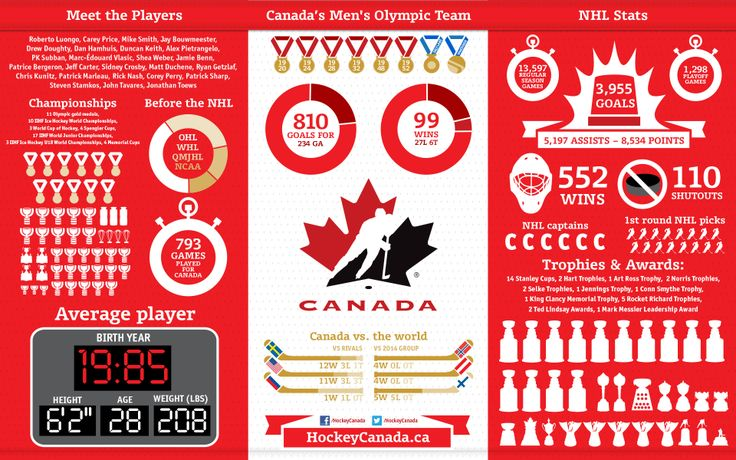 Team Canada 2014 - Men's Hockey Infographic