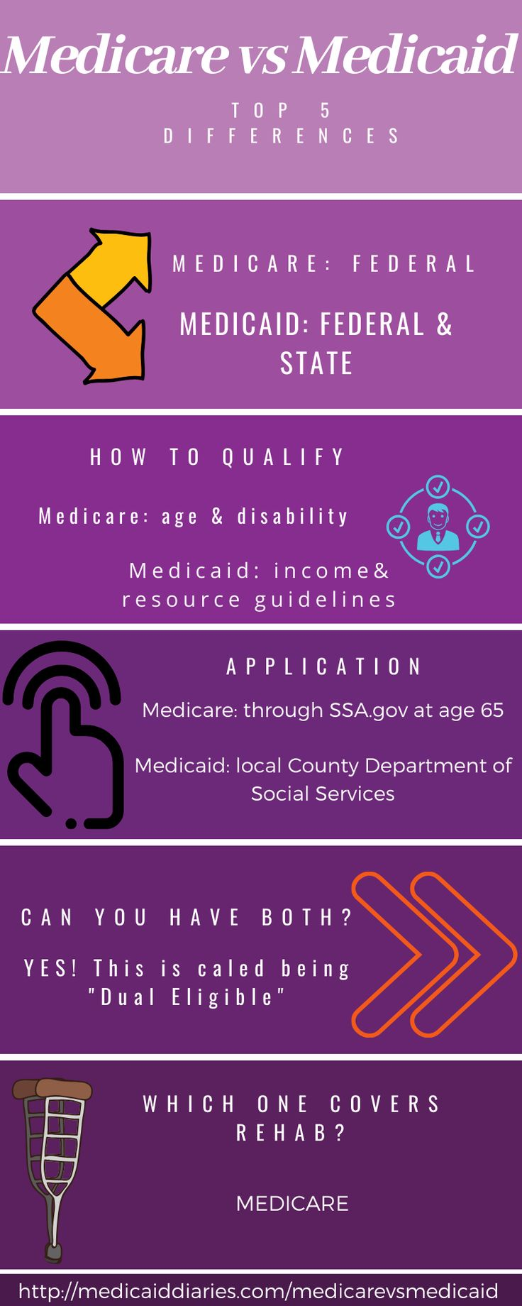 Medicare vs Medicaid Basics in 2020 Department of social