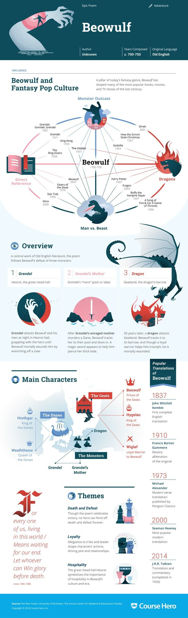images about literature infographics a study guide for unknown s beowulf including section summary character analysis and more learn all about beowulf ask questions and get the answers you