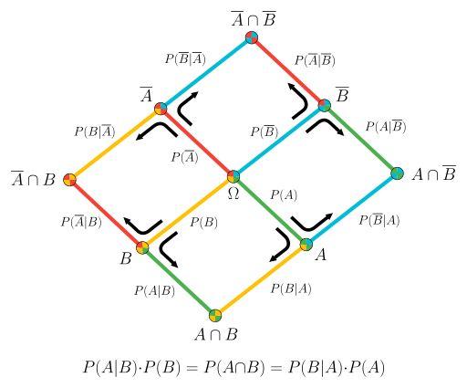 Bayes' Theorem 2D - Bayes' theorem - Wikipedia