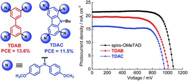 Simple biphenyl or carbazole derivatives with four di(anisyl)amino substituents as efficient hole-transporting materials for perovskite solar cells DOI: 10.1039/C6RA20614J