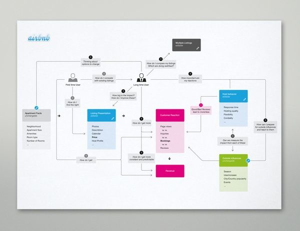 Airbnb sitemap by Martin Oberhäuser, via Behance. If you like UX, design, or design thinking, check out theuxblog.com