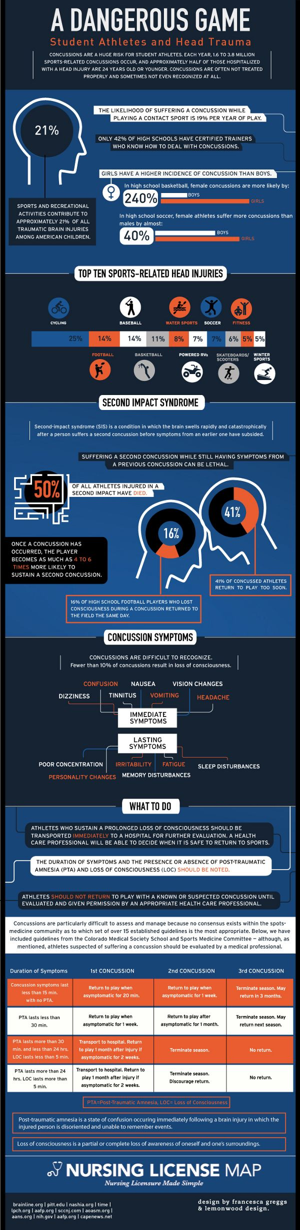 Student Athlete Concussions : Sports and recreational activities account for 21% of concussions developing to head trauma among American children. Find more stats about concussion occurrences on student fields, learn about the immediate and post-traumatic symptoms, how to recognize them and how to deal with an injured player.  > http://infographicsmania.com/student-athlete-concussions/