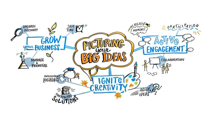 Transforming how organizations meet their goals and thrive through graphic recording, visual facilitation and 'ImageThinking' of all kinds.