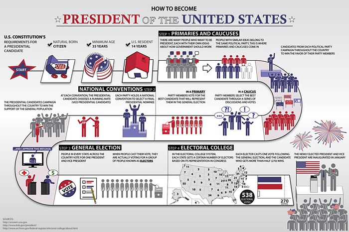 US election system