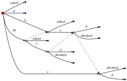 Ukkonen's suffix tree algorithm in plain English? - Stack Overflow