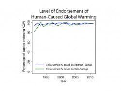 El consenso científico sobre el origen humano del cambio climático es casi absoluto / Miguel Ángel Criado + @materia_ciencia | El 97,1% de los estudios del calentamiento global que recogen sus causas señalan al hombre. Los ciudadanos españoles, a diferencia de estadounidenses y británicos, coinciden de forma abrumadora con los científicos | #readyforsustainability #science