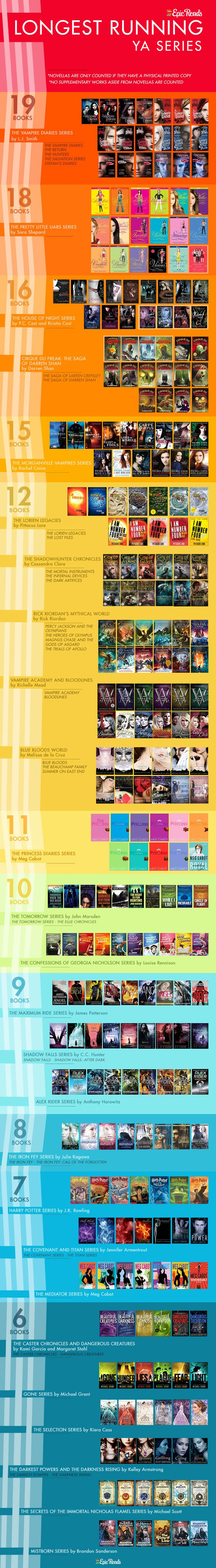 The Longest Running Series in YA Lit - an infographic by Epic Reads
