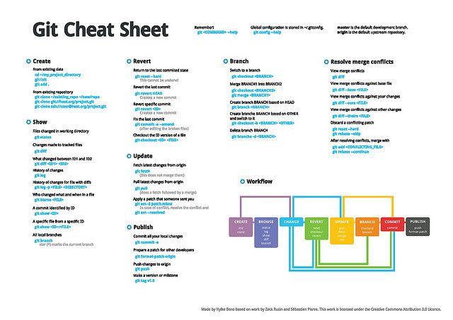 object oriented python cheat sheet pdf