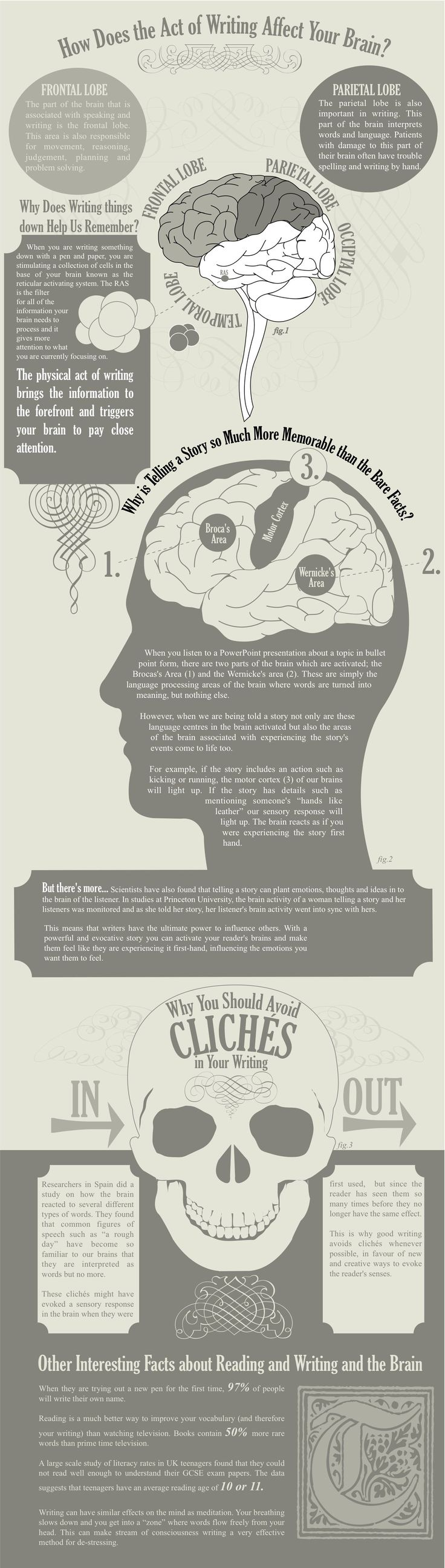 This is Your Brain on Writing #infografía