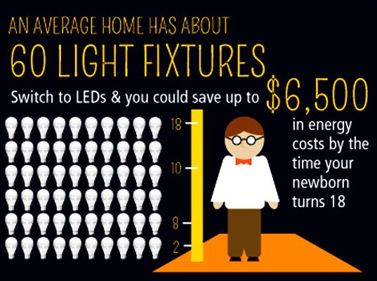 see the light, infographic, incandescent bulb, led bulb, energy efficiency, energy-efficient lighting, energy-efficient bulb, light emitting...