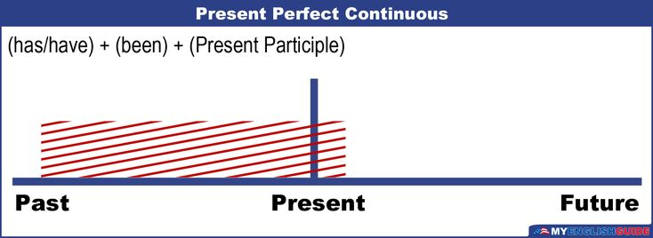 Course: english-language-level-8The present perfect continuous is made up of two...
