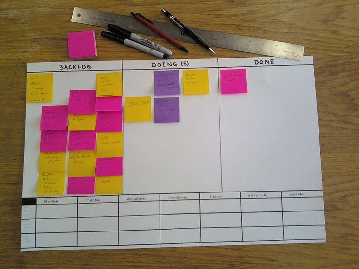Aplicaciones para implementar el método kanban y trabajar mejor en equipo