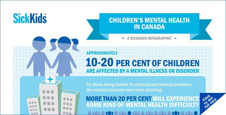 SickKids Infographic on Children's mental health in Canada.
