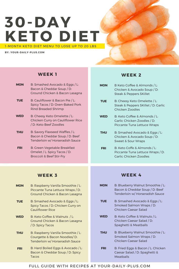 Keto Diet Weekly Meal Plan