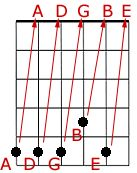 Tune Your Guitar With This Illustrated Step-By-Step Guide: Tuning the Other Strings