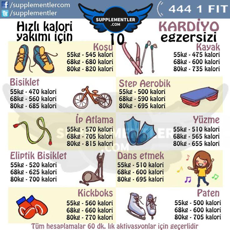 Bu haftaya daha çok bayan spor severlere yönelik bir paylaşımla başlayalım ve bu eğlenceli aktivasyonlarla ne kadar kalori yaktığımızı görelim. Mutlu haftalar dileriz. #cardio #fitness #health  www.supplementler.com Türkiye'nin Fitness Mağazası