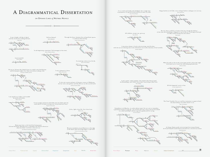 A Diagrammatical Dissertation on opening lines of notable novels -- Pop Chart Labs