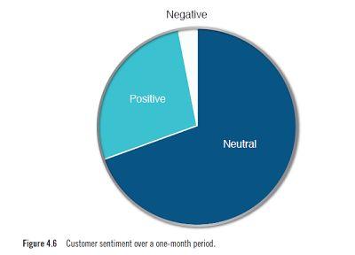 social media sentiment analysis pdf