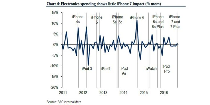 Today Bank of America today published a research note indicating that iPhone 7 hadnt moved electronics retail spending as much as iPhone releases had in years past. more  Filed under: Apple