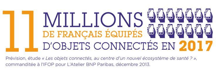 """11 Millions de Français seraient connectés en 2017. Source : Prévision, étude, """"Les objets connectés, au centre d'un nouvel écosystème de santé ?"""", commanditée à l'IFOP par L'Atelier, BNP Paribas, décembre 2013"""