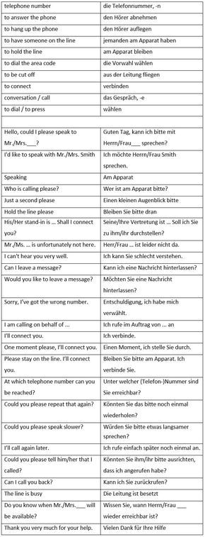 Useful German Vocabulary for Telephoning - learn German,vocabulary,communication,german