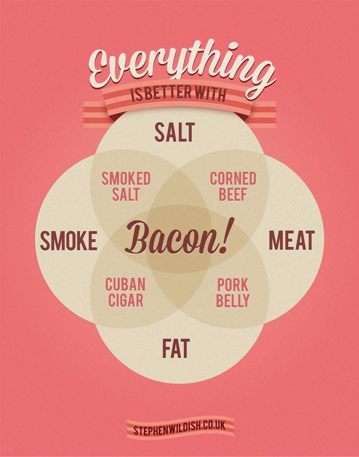 A 4 Circle Venn diagram describing how everything is better with Bacon. Also Cuban Cigars