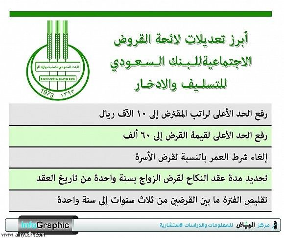 بنك التسليف والادخار السعودي 2020 طريقة الاعفاء الجديد من القروض Public Bows