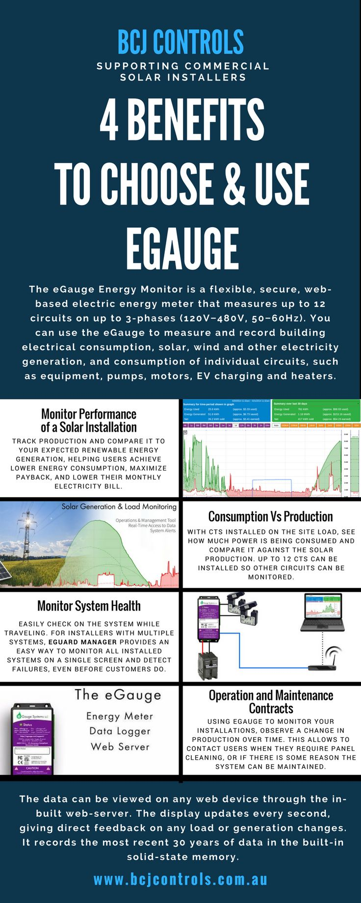 In choosing eGauge, there are some benefits that you can consider. Visit our website for more details: http://bcjcontrols.com.au/  #SolarProtectionRelay #ComapMainsPro #MainsPro #eGauge #eGaugeAustralia #BlueLog #BlueLogDataLogger #ComApIntelliPro #ComApInteliPro