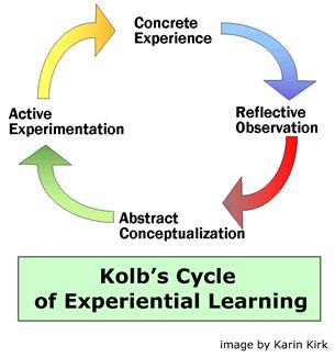 experiential learning theory gaining new knowledge The focus on connecting active and participatory experiences with reflection deepens learning and allows students to gain new skills and knowledge the experiential education approach includes the following principles:.