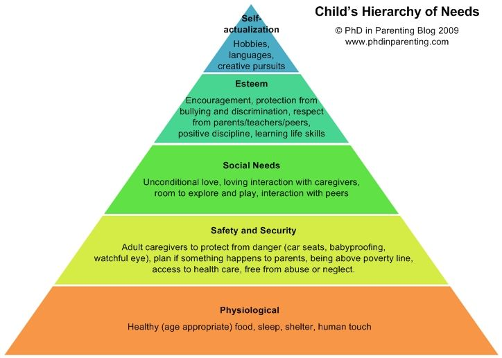 Child's Hierarchy of Needs, based on Maslow's. Only when one need is met can we move on to the next.