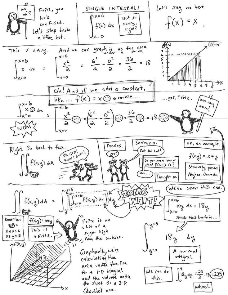 Fritznotes double and triple integrals in 2020 Gcse