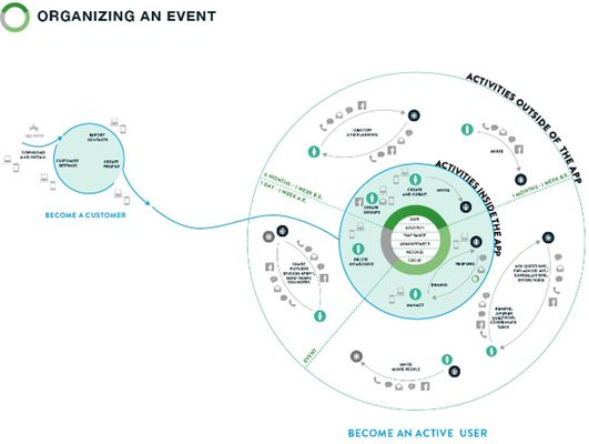 An ecosystem map for an event-planning application. - Designing Digital Strategies, Part 1: Cartography - UX Booth