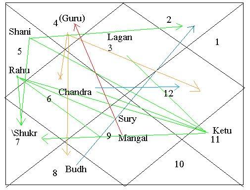 Best Kundli Images On   Astrology Astrology Chart