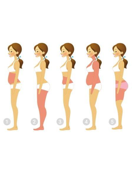 Du setzt immer an den gleichen Stellen Fett an? Das ist gut möglich! Denn wo…