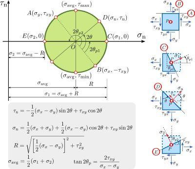 Mohrs circle - Stress Determination