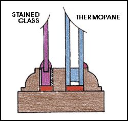 "Installing into wood frames is most commonly found in residential locations. As illustrated, the main requirement is a spacer trim, generally 1/2""- 3/4"" wide to separate the stained glass from the thermopane.  As with any stained glass window, each individual panel should not exceed 14 linear perimeter feet."