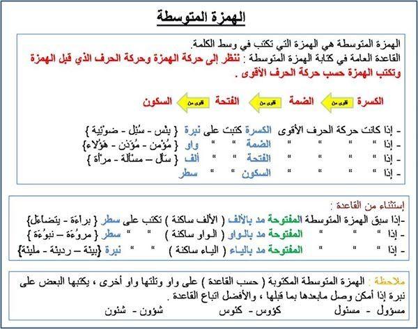 الهمزة المتوسطة ضعني في مكاني المناسب Arabic Alphabet For Kids Learning Arabic Learn Arabic Online