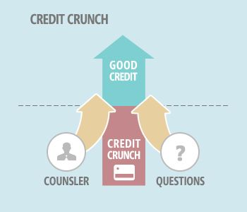 Credit Counselors Revealed: 7 Important Questions To Ask Before Hiring One